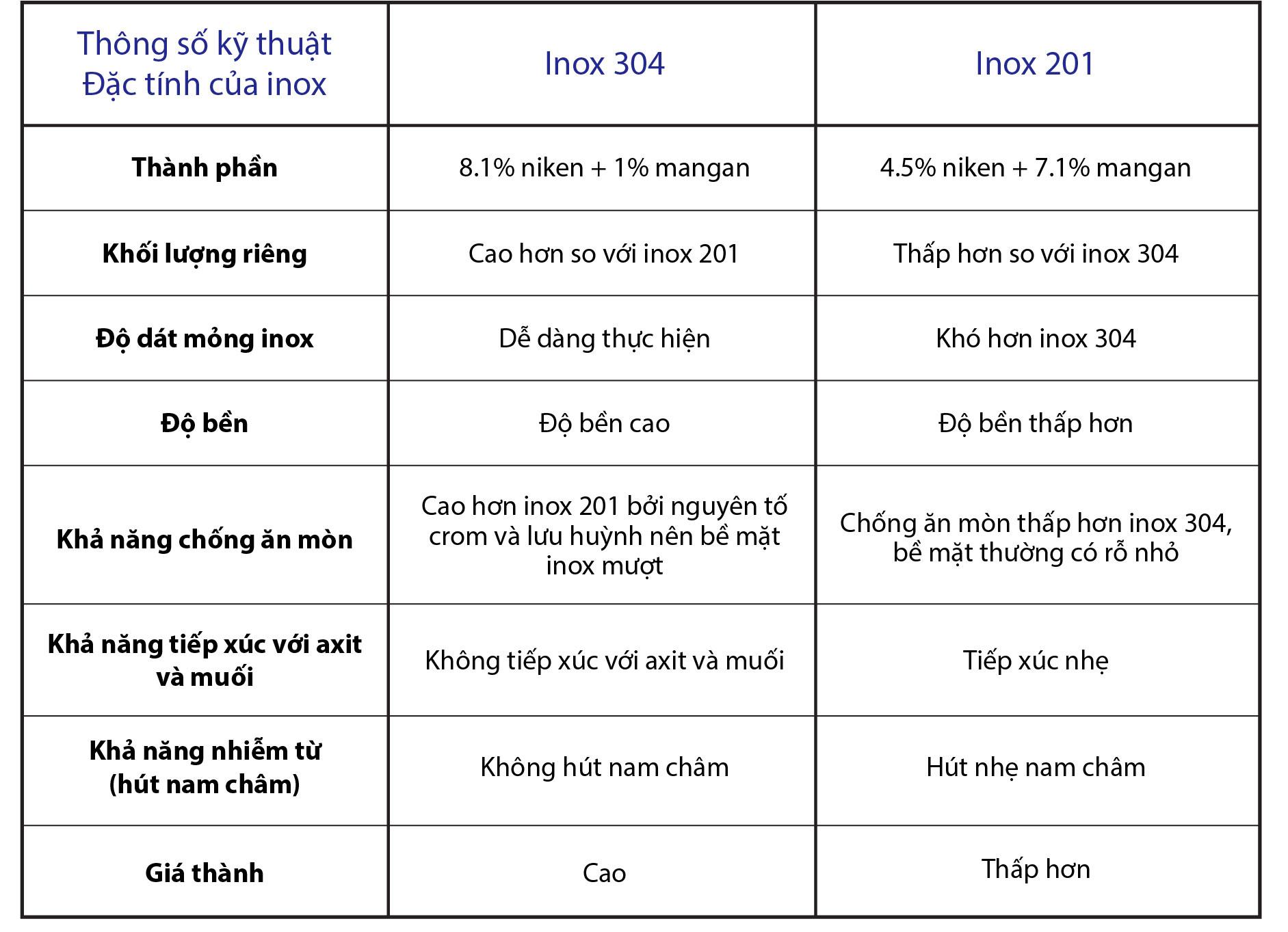 Nồi điện nấu cháo, Nồi nấu cháo bằng điện công nghiệp tại Inox Việt Nam chọn vật liệu inox 304 chất lượng cao