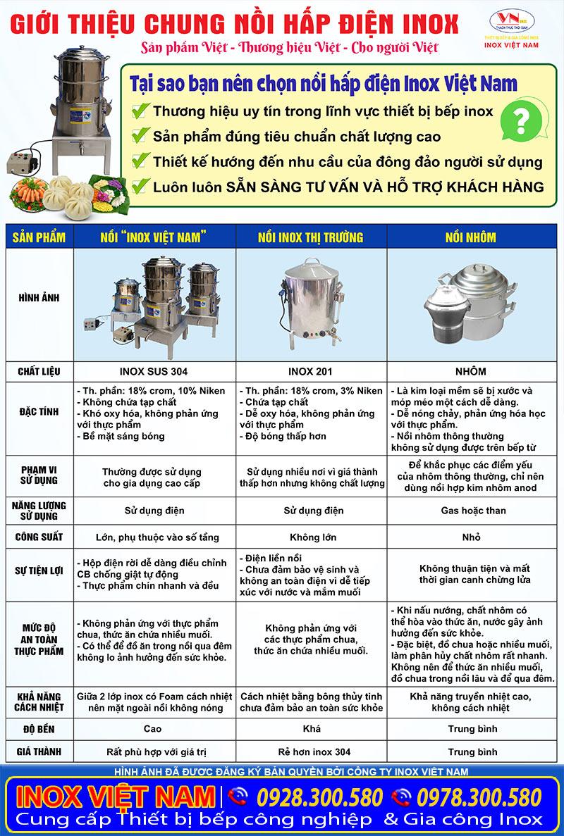 Nồi hấp điện inox, nồi hấp điện công nghiệp sản phẩm uy tín chất lượng tại Inox Việt Nam so với sản phẩm khác trên thị trường.